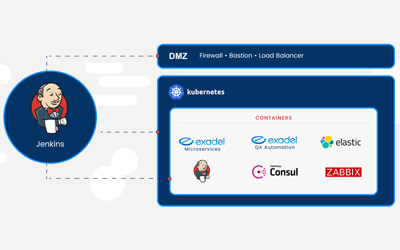 Introducing CrossKube: Deploy a Kubernetes Environment in Any Cloud, Fast